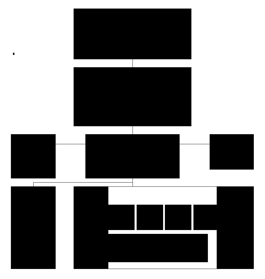 山目地区まちづくり協議会組織図